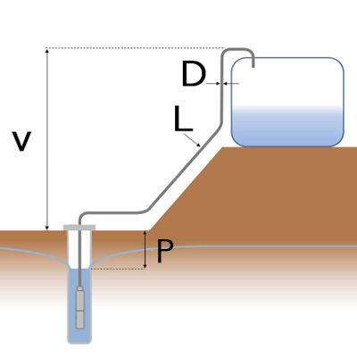 TDH Diagram